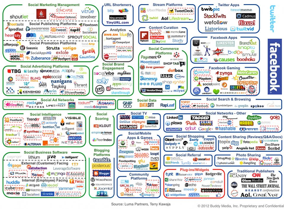 buddy media social marketing1 The Social Media Landscape
