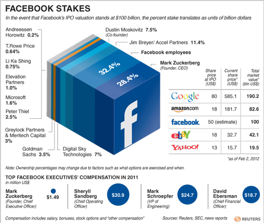 facebook stakes Facebook Ownership Stakes