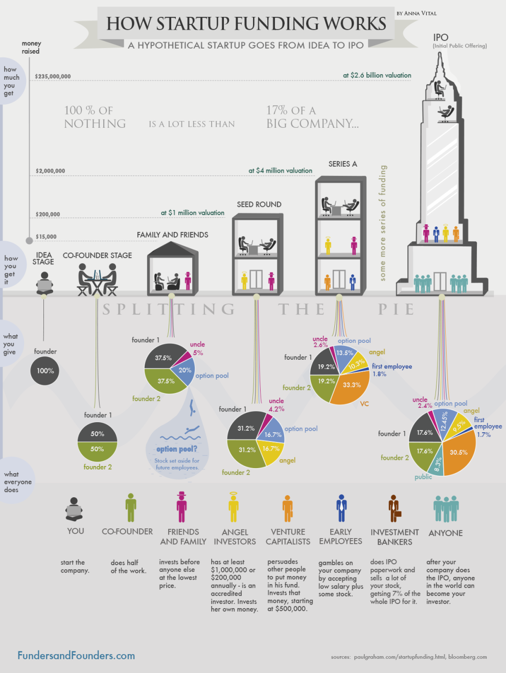 how startup funding works infographic How Start up Funding Works